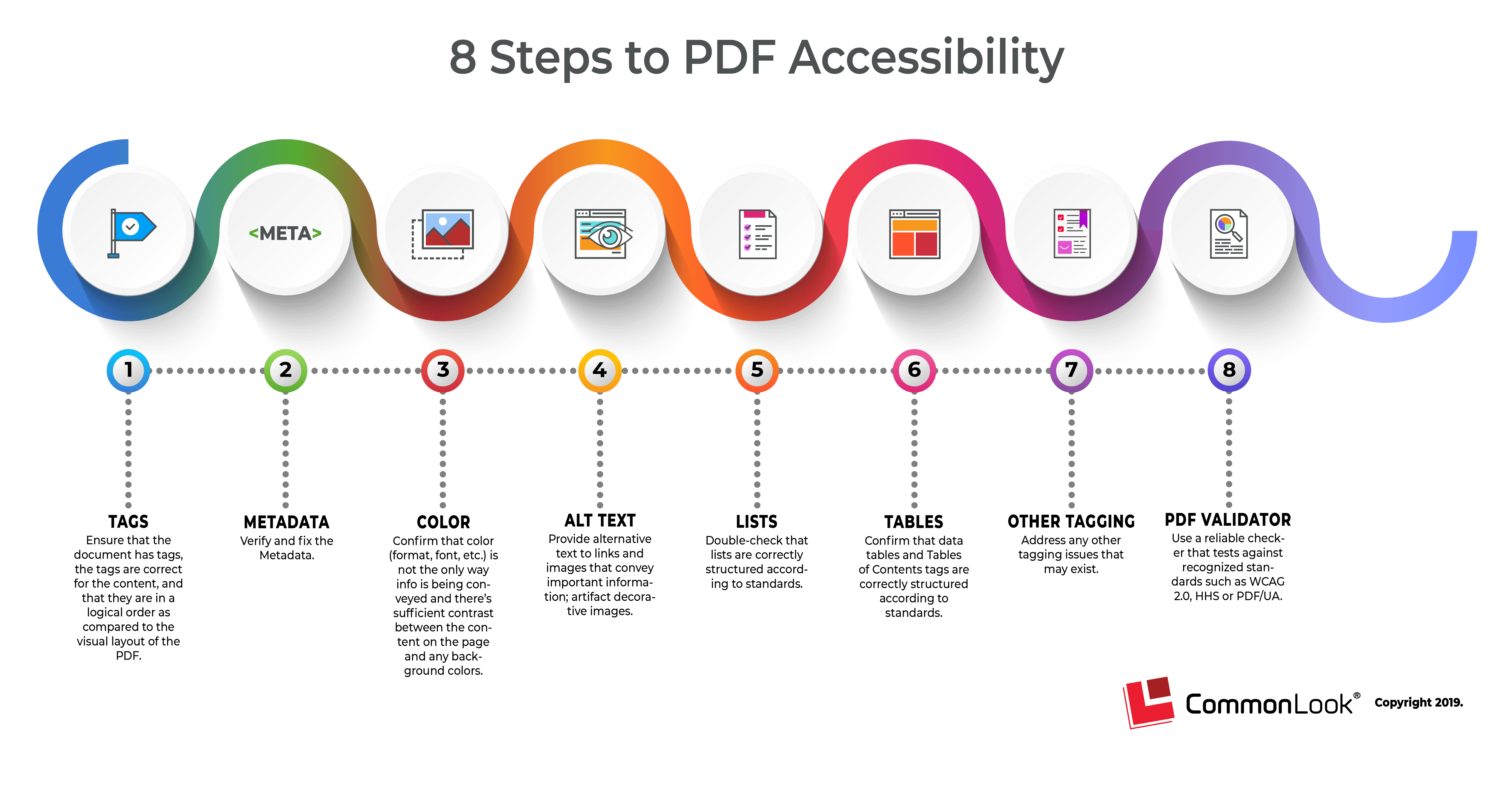 infographic showing the 8 steps to pdf accessibility