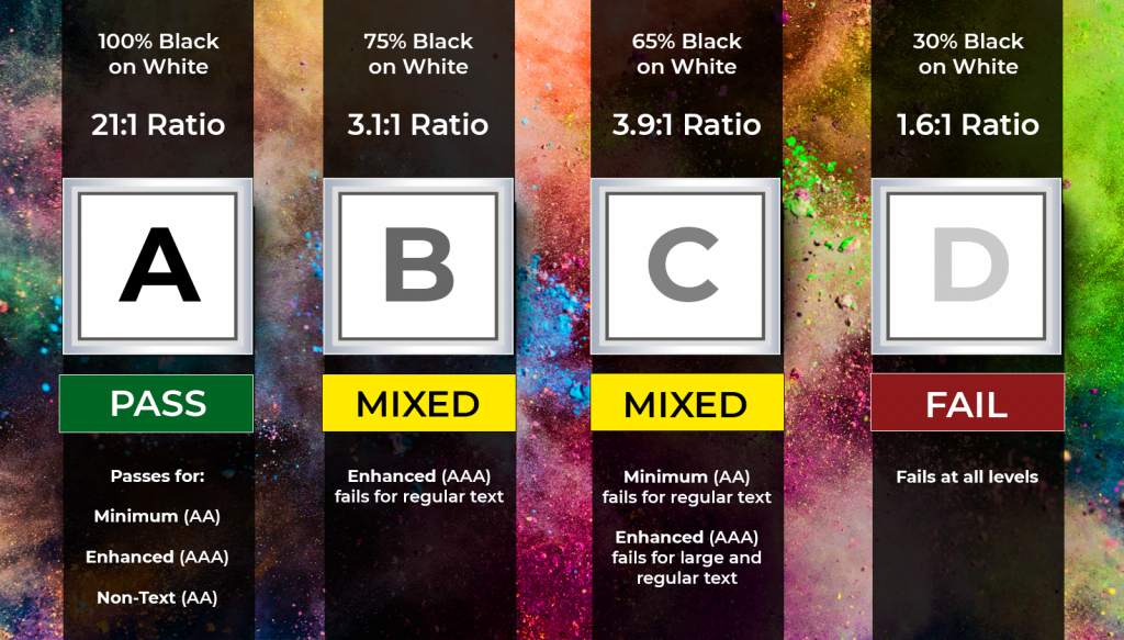 color contrast checker showing how different shades of black and gray pass or fail