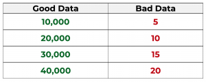 table showing good data in green and bad data in red