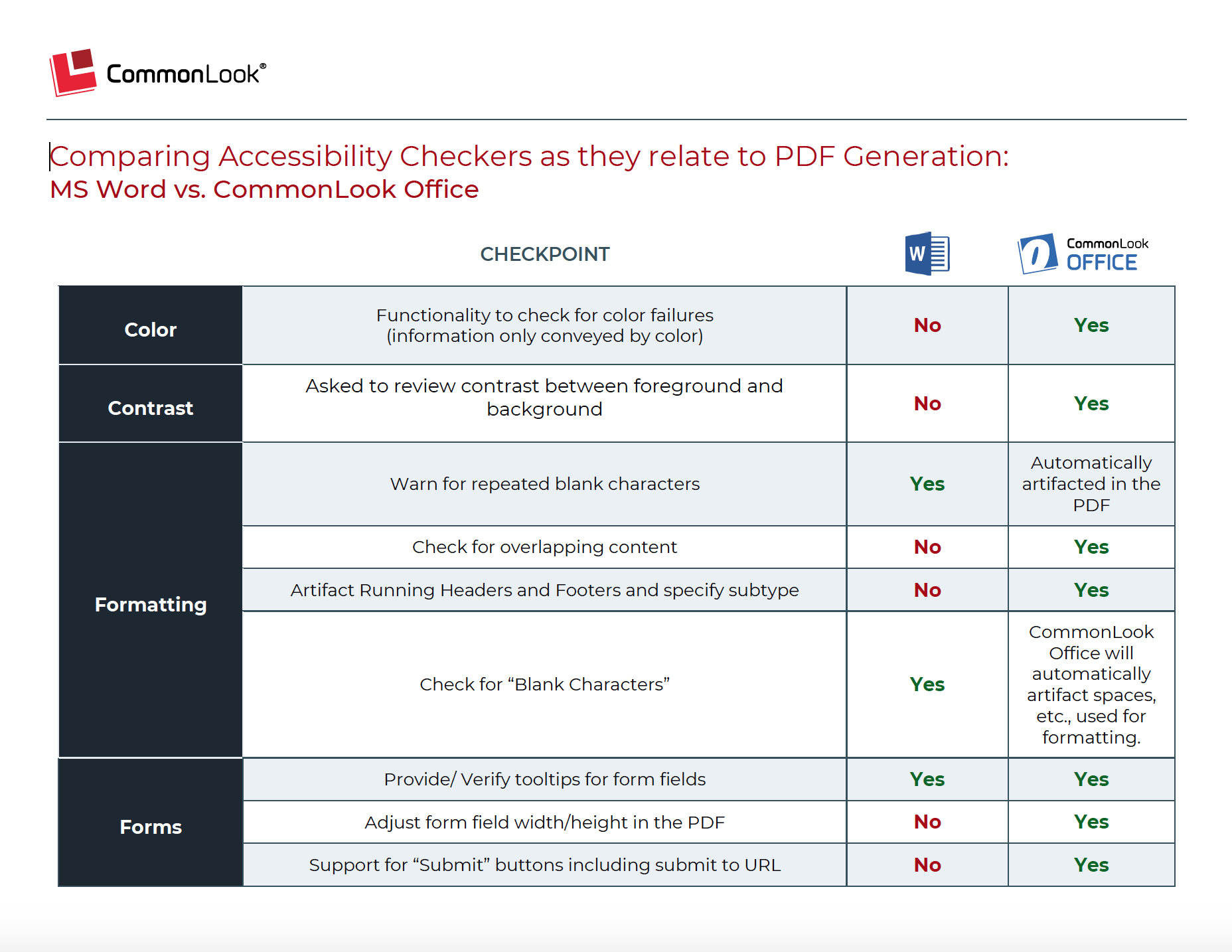 Screenshot of PDF that compares Word accessibility checkpoints with CommonLook Office accessibility checkpoints.